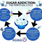Are you a Sugar Addict? Here are 5 ways to remove it!